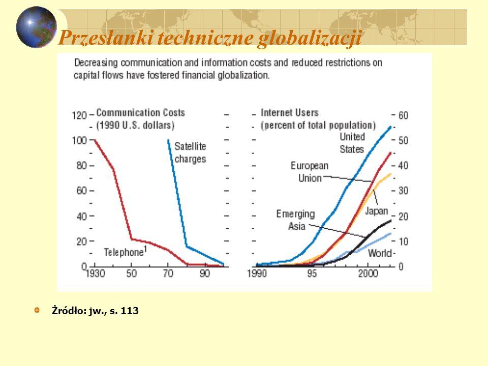 Przesłanki techniczne globalizacji Żródło: jw., s. 113