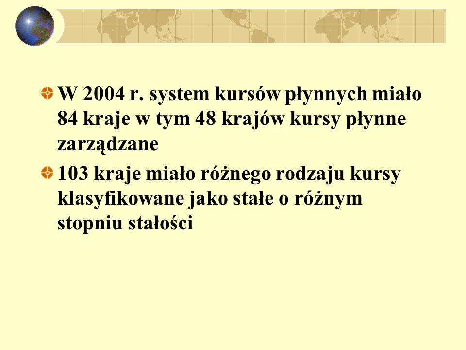 W 2004 r. system kursów płynnych miało 84 kraje w tym 48 krajów kursy płynne zarządzane 103 kraje miało różnego rodzaju kursy klasyfikowane jako stałe