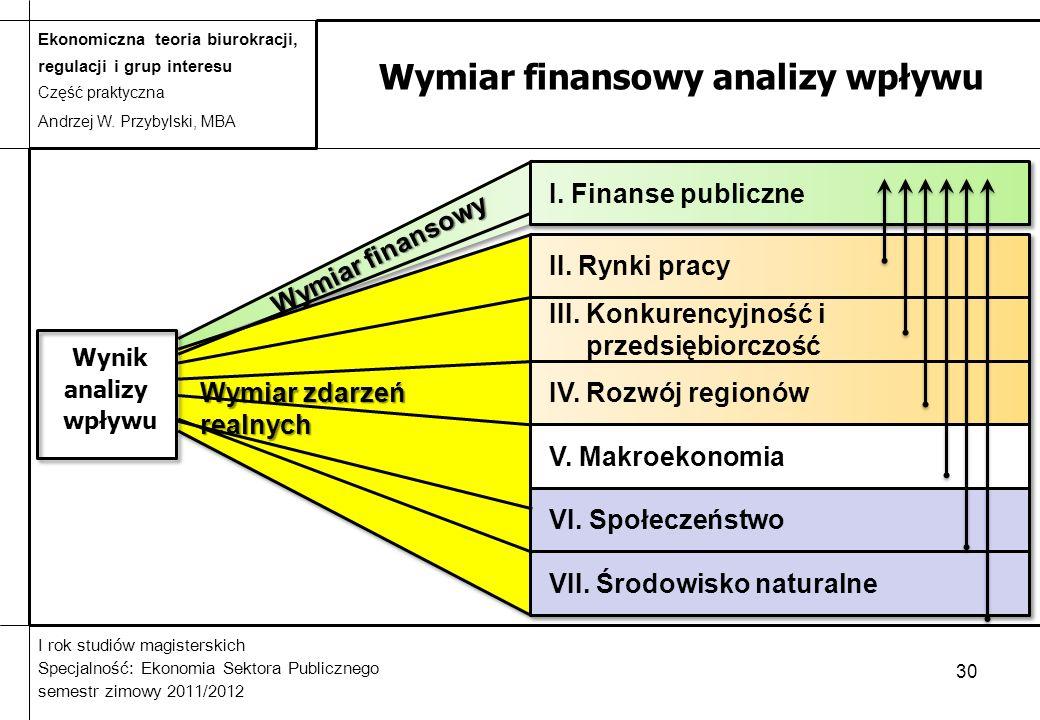 Ekonomiczna teoria biurokracji, regulacji i grup interesu Część praktyczna Andrzej W. Przybylski, MBA I rok studiów magisterskich Specjalność: Ekonomi