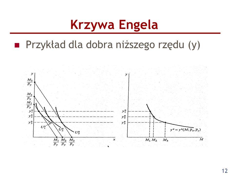 12 Krzywa Engela Przykład dla dobra niższego rzędu (y)