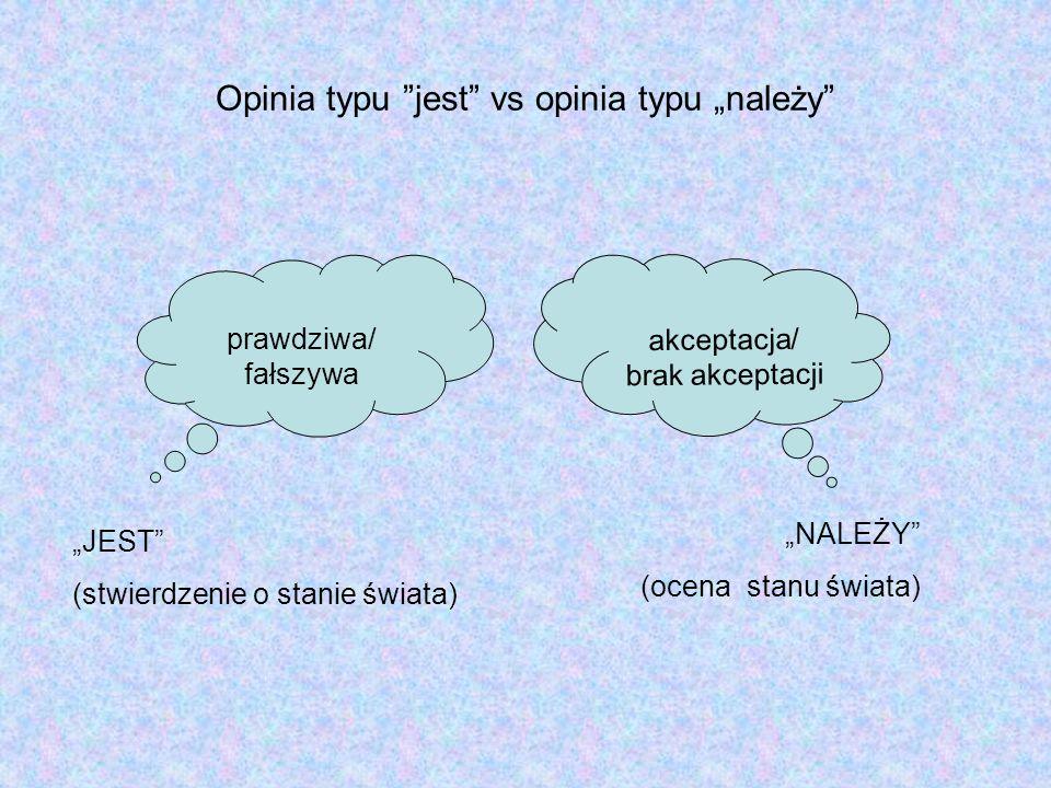 Opinia typu jest vs opinia typu należy prawdziwa/ fałszywa NALEŻY (ocena stanu świata) akceptacja/ brak akceptacji JEST (stwierdzenie o stanie świata)