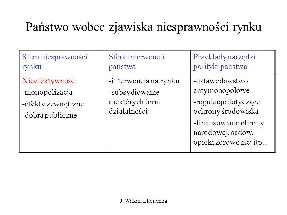 J. Wilkin, Ekonomia Państwo wobec zjawiska niesprawności rynku Sfera niesprawności rynku Sfera interwencji państwa Przykłady narzędzi polityki państwa