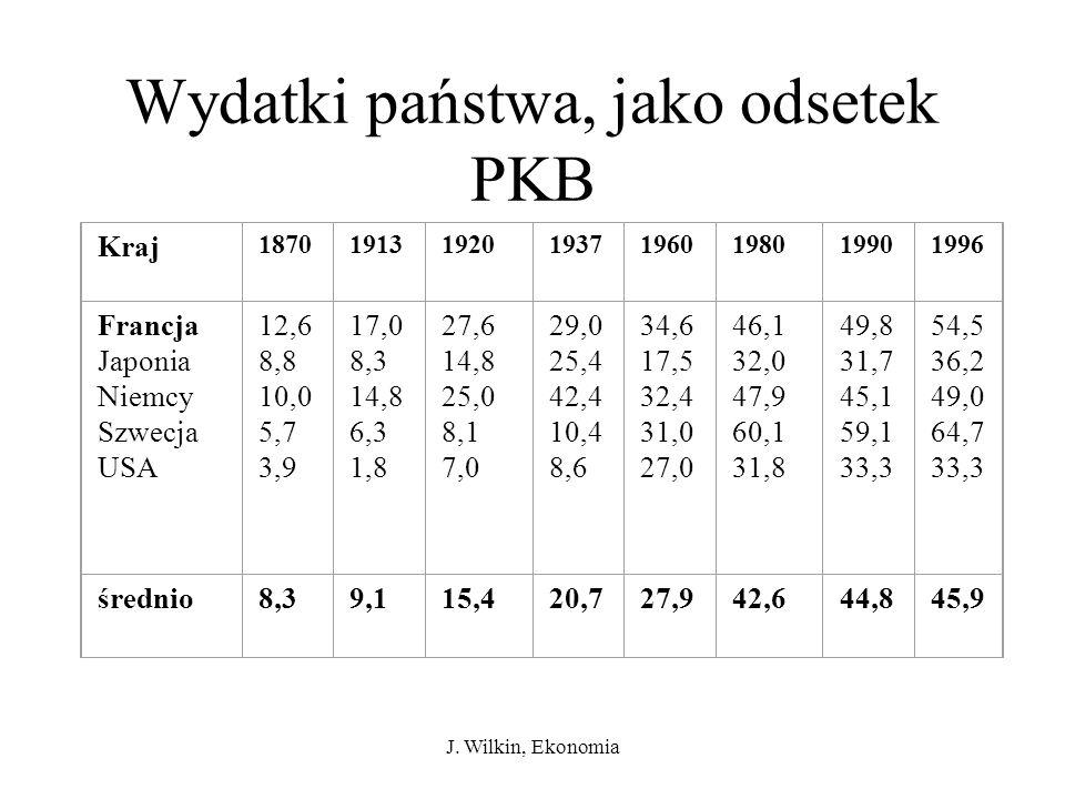 J. Wilkin, Ekonomia Wydatki państwa, jako odsetek PKB Kraj 18701913192019371960198019901996 Francja Japonia Niemcy Szwecja USA 12,6 8,8 10,0 5,7 3,9 1