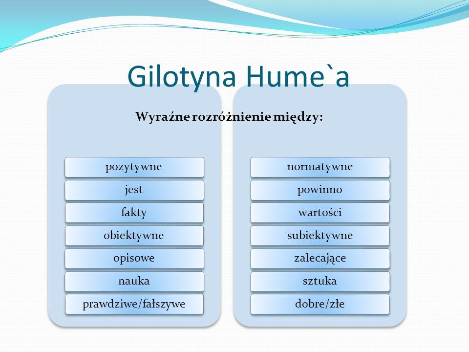 pozytywnejestfaktyobiektywneopisowenaukaprawdziwe/fałszywenormatywnepowinnowartościsubiektywnezalecającesztukadobre/złe Gilotyna Hume`a Wyraźne rozróżnienie między: