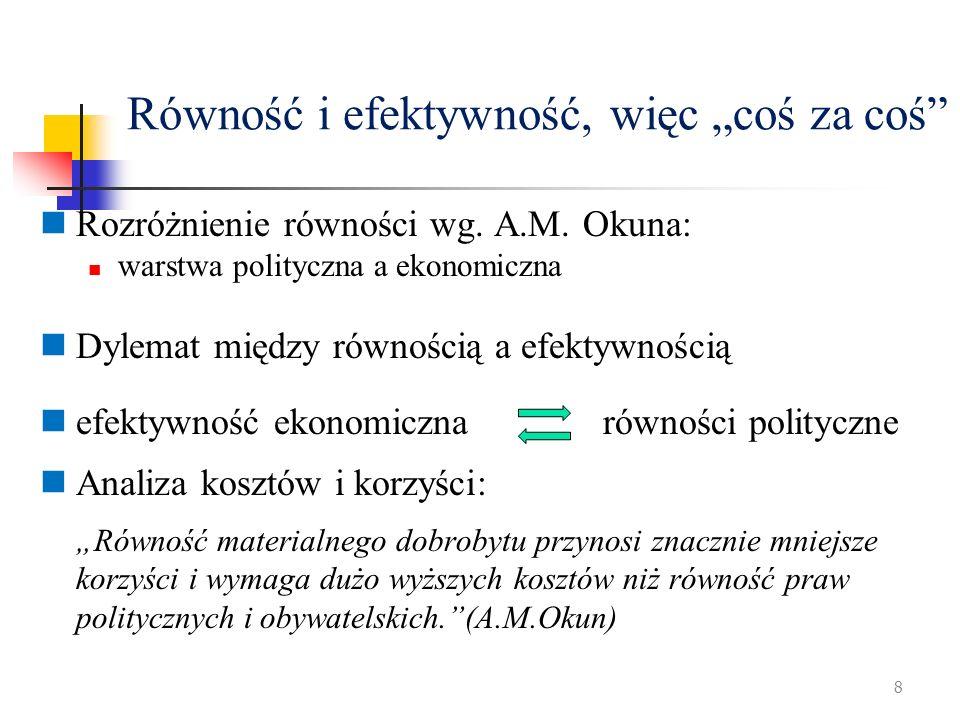 Równość i efektywność, więc coś za coś Rozróżnienie równości wg. A.M. Okuna: warstwa polityczna a ekonomiczna Dylemat między równością a efektywnością