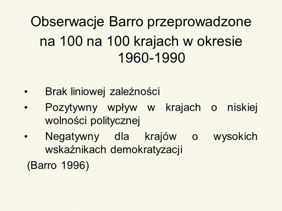 Obserwacje Barro przeprowadzone na 100 na 100 krajach w okresie 1960-1990 Brak liniowej zależności Pozytywny wpływ w krajach o niskiej wolności politycznej Negatywny dla krajów o wysokich wskaźnikach demokratyzacji (Barro 1996)