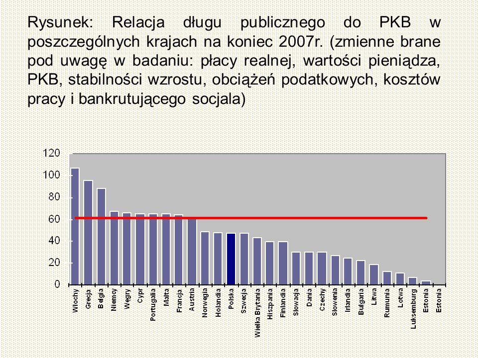 Rysunek: Relacja długu publicznego do PKB w poszczególnych krajach na koniec 2007r.