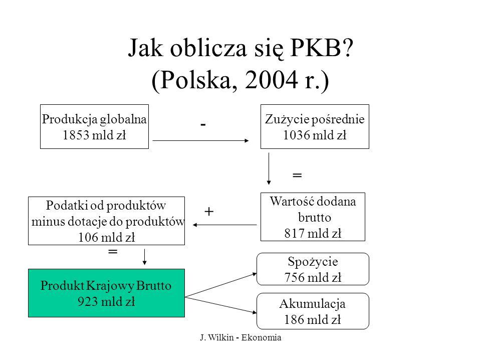 J. Wilkin - Ekonomia Jak oblicza się PKB? (Polska, 2004 r.) Produkcja globalna 1853 mld zł Zużycie pośrednie 1036 mld zł = Wartość dodana brutto 817 m