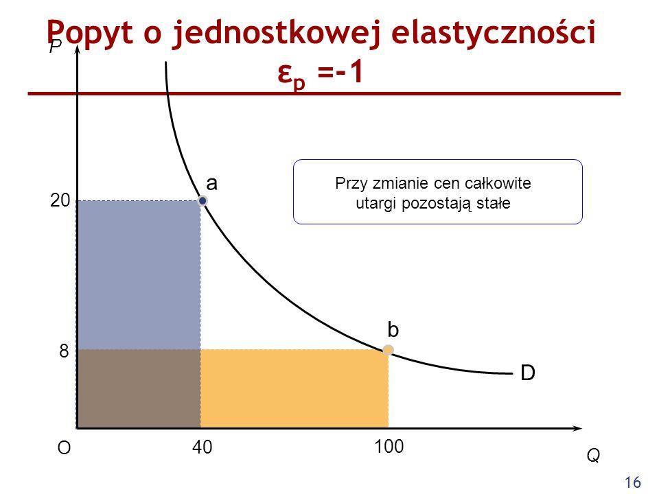 16 Popyt o jednostkowej elastyczności ε p =-1 P Q O 40 20 100 D 8 a b Przy zmianie cen całkowite utargi pozostają stałe