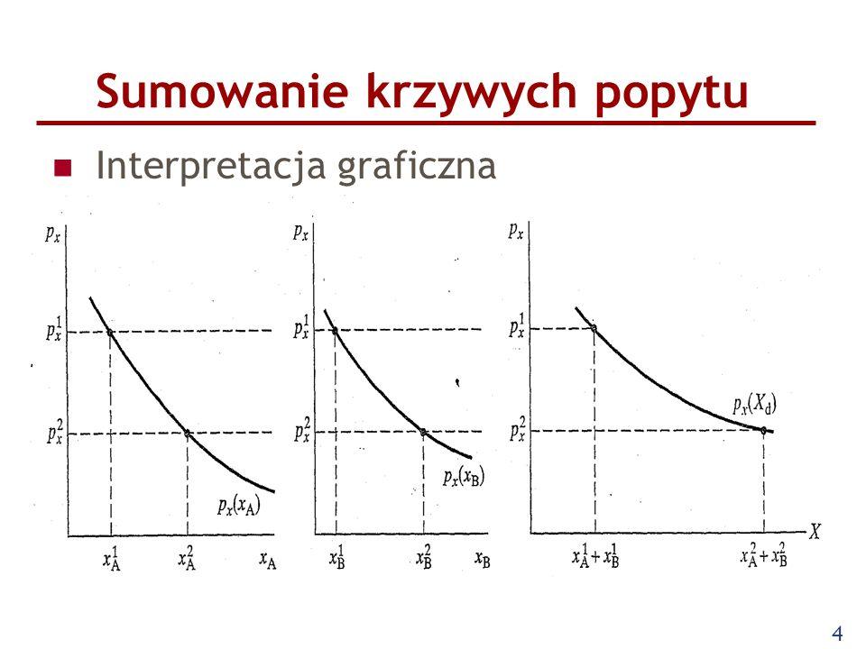 4 Sumowanie krzywych popytu Interpretacja graficzna