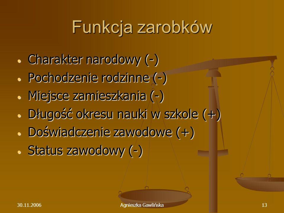 30.11.2006Agnieszka Gawlińska13 Funkcja zarobków Charakter narodowy (-) Charakter narodowy (-) Pochodzenie rodzinne (-) Pochodzenie rodzinne (-) Miejs