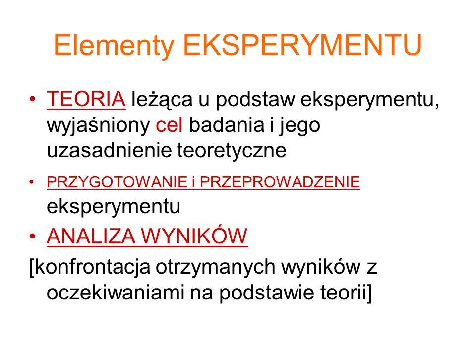 Elementy EKSPERYMENTU TEORIA leżąca u podstaw eksperymentu, wyjaśniony cel badania i jego uzasadnienie teoretyczne PRZYGOTOWANIE i PRZEPROWADZENIE eksperymentu ANALIZA WYNIKÓW [konfrontacja otrzymanych wyników z oczekiwaniami na podstawie teorii]