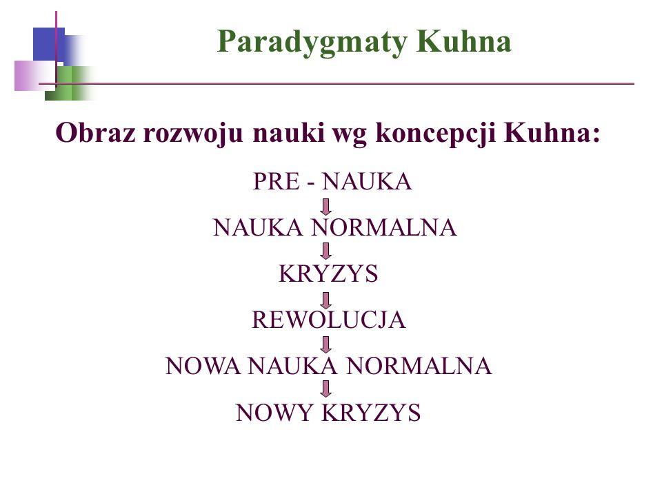Paradygmaty Kuhna Obraz rozwoju nauki wg koncepcji Kuhna: PRE - NAUKA NAUKA NORMALNA KRYZYS REWOLUCJA NOWA NAUKA NORMALNA NOWY KRYZYS