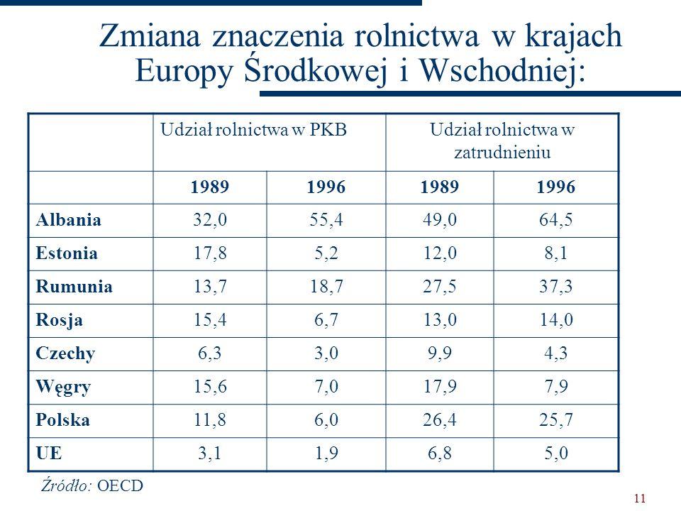 10 Udział zatrudnionych w rolnictwie Etiopia Mozambik Chiny Indie Brazylia Rosja Japonia Francja USA Niemcy 0 25 50 75 100 Źródło: International Labou