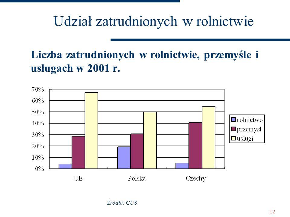 11 Zmiana znaczenia rolnictwa w krajach Europy Środkowej i Wschodniej: Udział rolnictwa w PKBUdział rolnictwa w zatrudnieniu 1989199619891996 Albania3