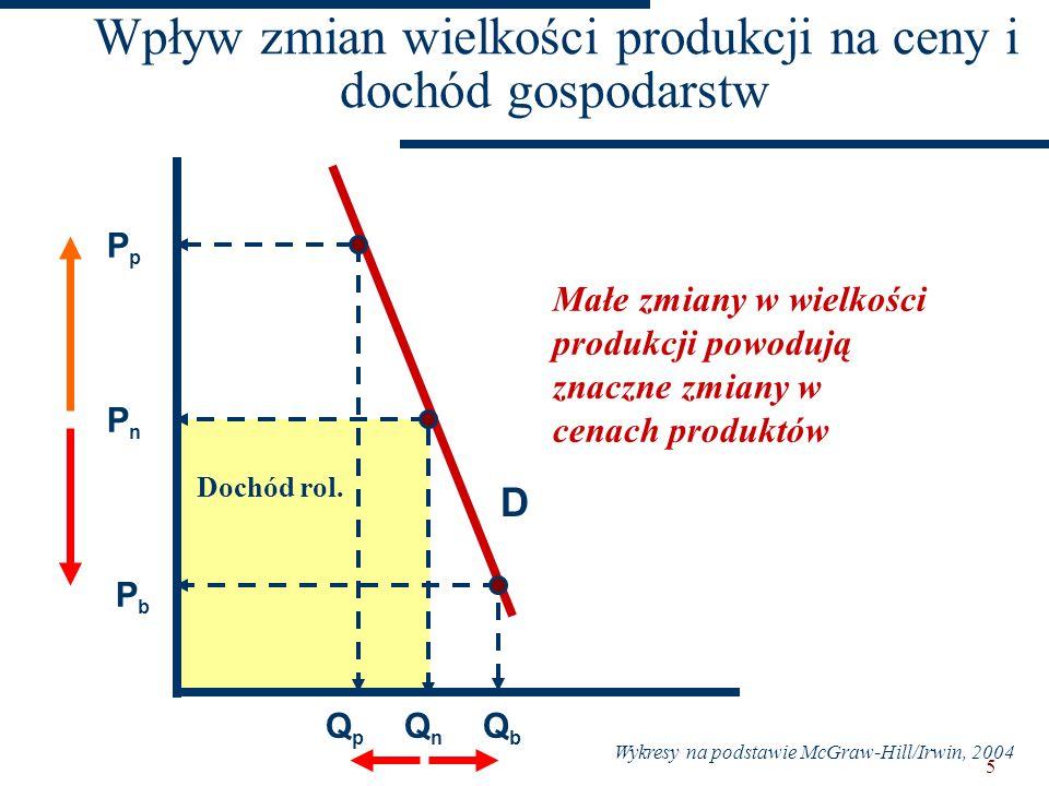 4 W krótkim okresie: niestabilność cen i dochodów; nieelastyczny charakter popytu na żywność; fluktuacje produkcji; fluktuacje popytu; niestabilność p