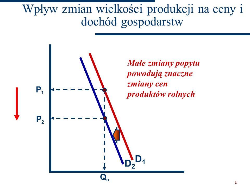 5 PpPp PnPn PbPb QpQp QnQn QbQb Małe zmiany w wielkości produkcji powodują znaczne zmiany w cenach produktów D Dochód rol. Wpływ zmian wielkości produ