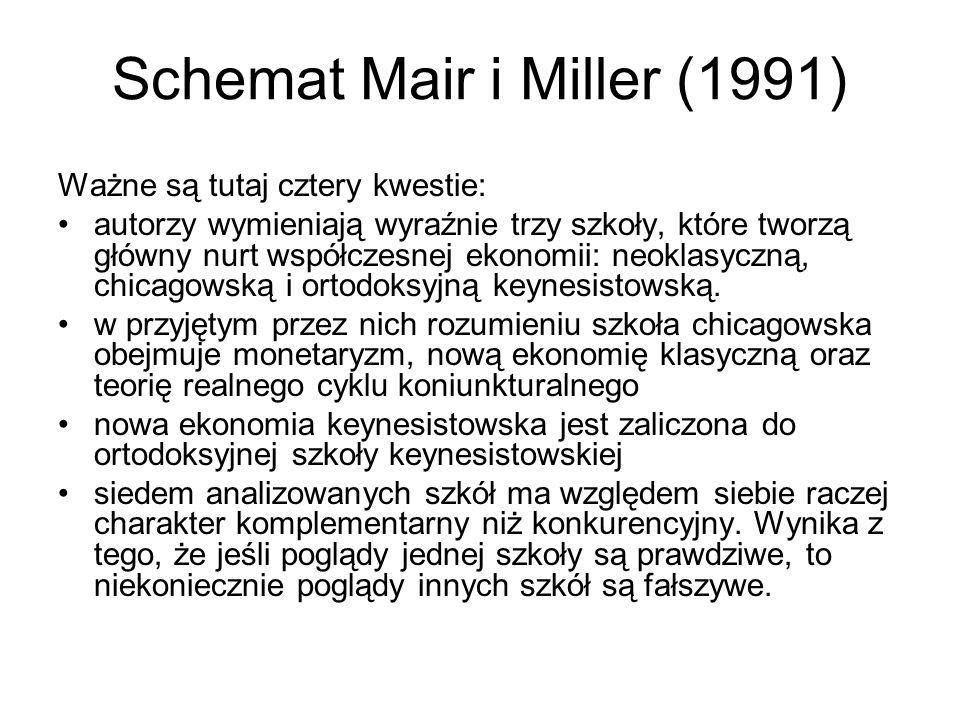 Schemat Mair i Miller (1991) Ważne są tutaj cztery kwestie: autorzy wymieniają wyraźnie trzy szkoły, które tworzą główny nurt współczesnej ekonomii: n