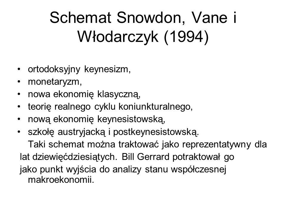 Schemat Snowdon, Vane i Włodarczyk (1994) ortodoksyjny keynesizm, monetaryzm, nowa ekonomię klasyczną, teorię realnego cyklu koniunkturalnego, nową ek