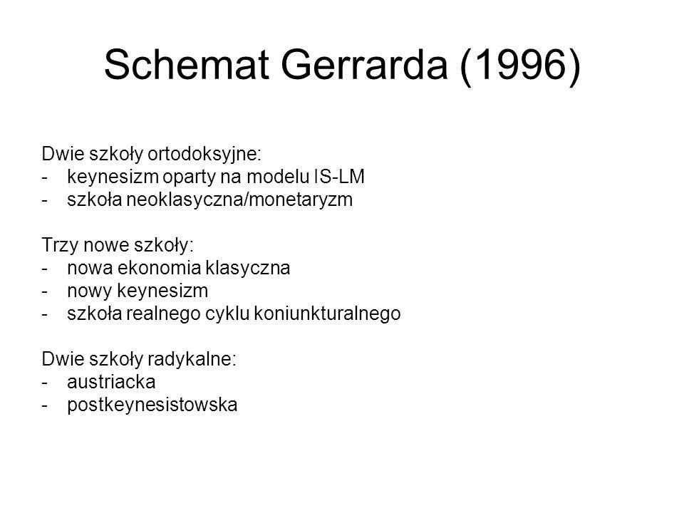 Schemat Gerrarda (1996) Dwie szkoły ortodoksyjne: -keynesizm oparty na modelu IS-LM -szkoła neoklasyczna/monetaryzm Trzy nowe szkoły: -nowa ekonomia k