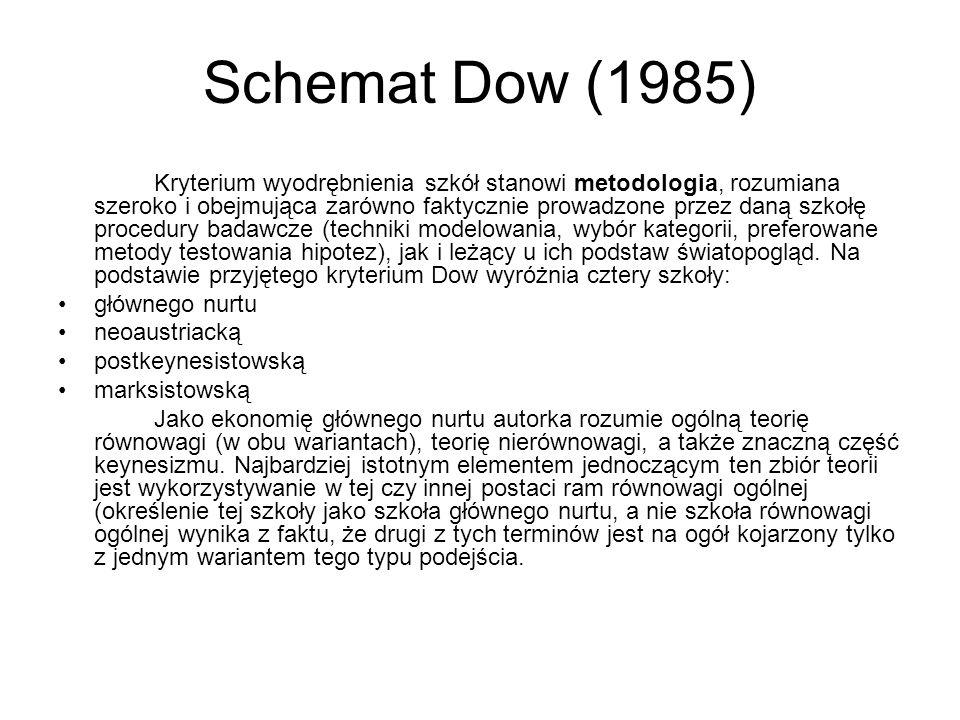 Schemat Dow (1985) Kryterium wyodrębnienia szkół stanowi metodologia, rozumiana szeroko i obejmująca zarówno faktycznie prowadzone przez daną szkołę p