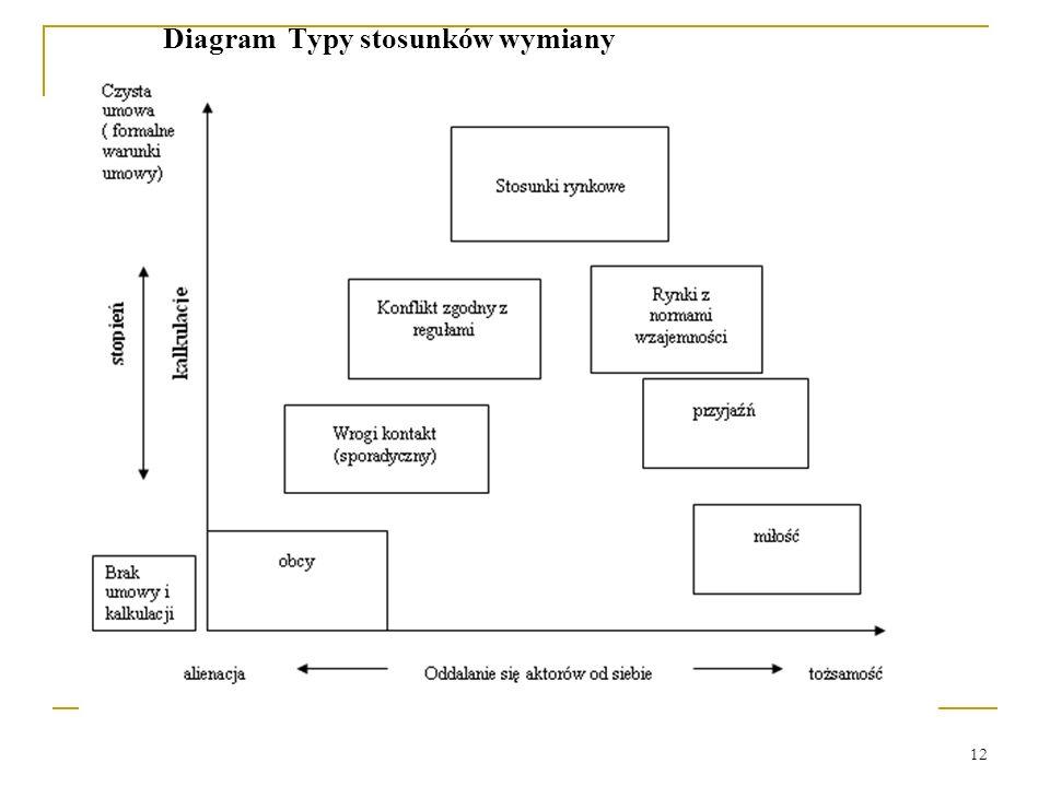 12 Diagram Typy stosunków wymiany