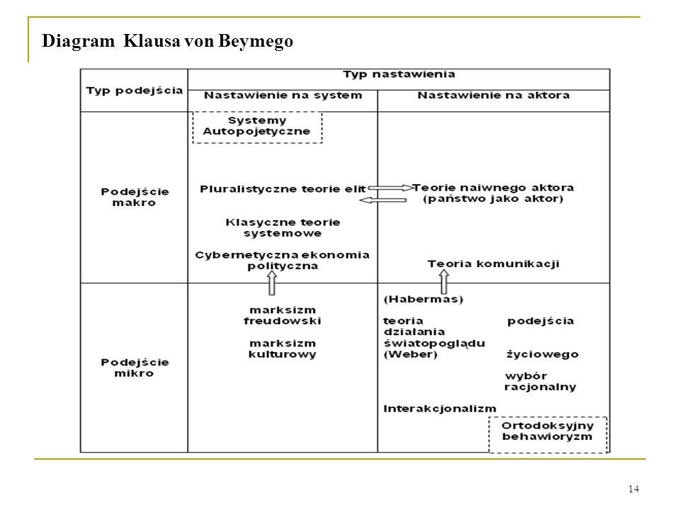 14 Diagram Klausa von Beymego