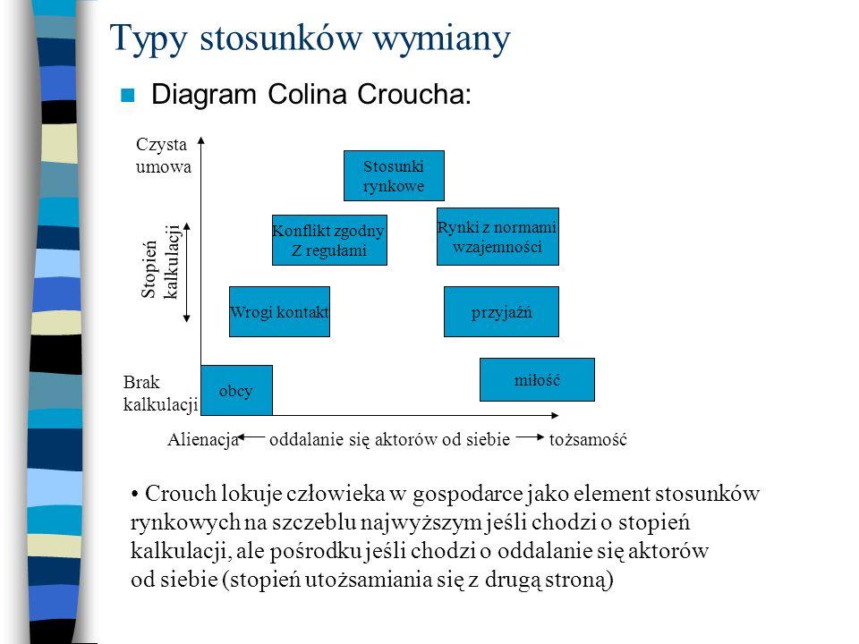 Typy stosunków wymiany Diagram Colina Croucha: obcy Wrogi kontakt Konflikt zgodny Z regułami Stosunki rynkowe miłość przyjaźń Rynki z normami wzajemno