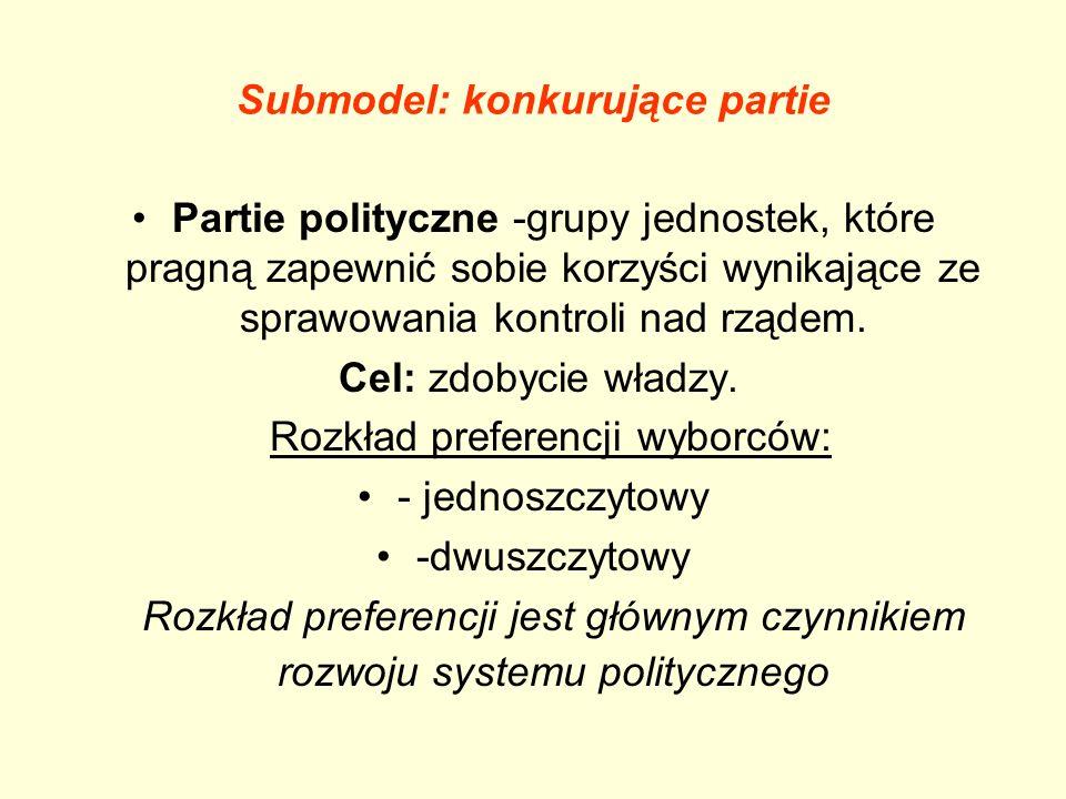 Submodel: konkurujące partie Partie polityczne -grupy jednostek, które pragną zapewnić sobie korzyści wynikające ze sprawowania kontroli nad rządem. C