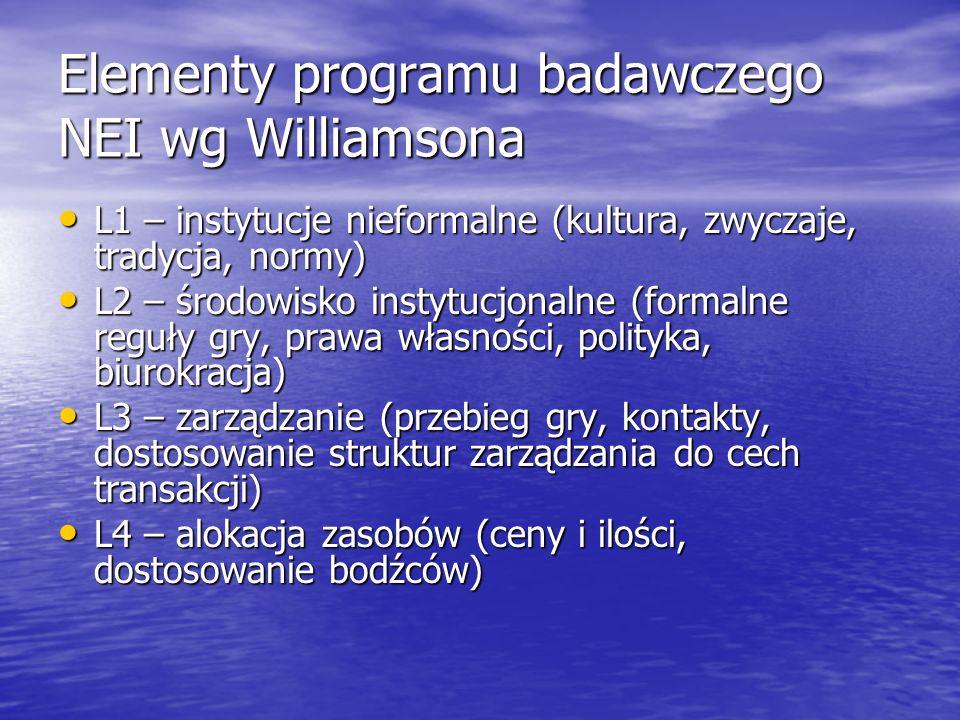 Elementy programu badawczego NEI wg Williamsona L1 – instytucje nieformalne (kultura, zwyczaje, tradycja, normy) L1 – instytucje nieformalne (kultura,