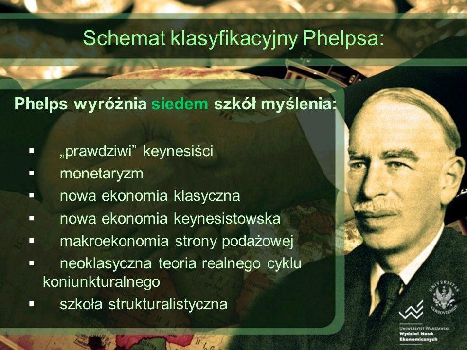 Schemat klasyfikacyjny Phelpsa: Phelps wyróżnia siedem szkół myślenia: prawdziwi keynesiści monetaryzm nowa ekonomia klasyczna nowa ekonomia keynesistowska makroekonomia strony podażowej neoklasyczna teoria realnego cyklu koniunkturalnego szkoła strukturalistyczna