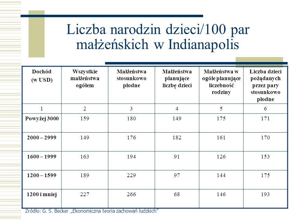 Liczba narodzin dzieci/100 par małżeńskich w Indianapolis Dochód (w USD) Wszystkie małżeństwa ogółem Małżeństwa stosunkowo płodne Małżeństwa planujące