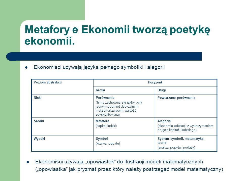 Metafory e Ekonomii tworzą poetykę ekonomii. Ekonomiści używają języka pełnego symboliki i alegorii Poziom abstrakcjiHoryzont KrótkiDługi NiskiPorówna