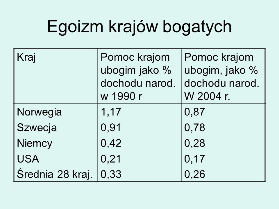 Egoizm krajów bogatych KrajPomoc krajom ubogim jako % dochodu narod. w 1990 r Pomoc krajom ubogim, jako % dochodu narod. W 2004 r. Norwegia Szwecja Ni