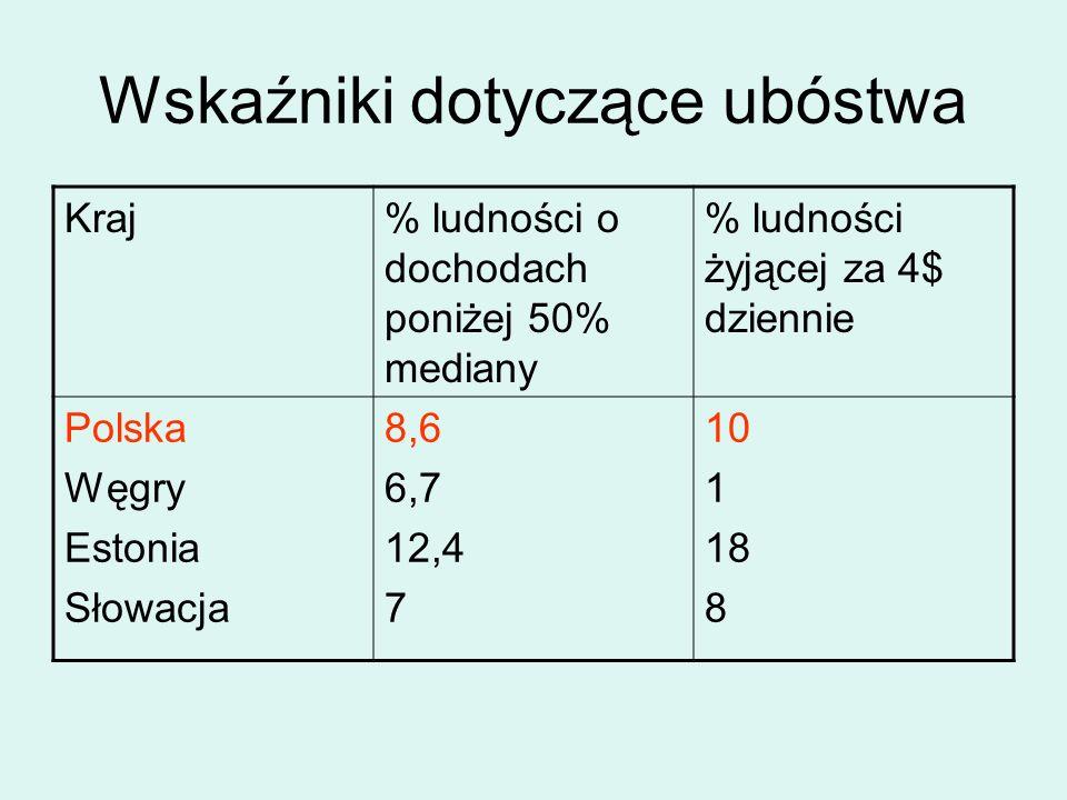 Wskaźniki dotyczące ubóstwa Kraj% ludności o dochodach poniżej 50% mediany % ludności żyjącej za 4$ dziennie Polska Węgry Estonia Słowacja 8,6 6,7 12,