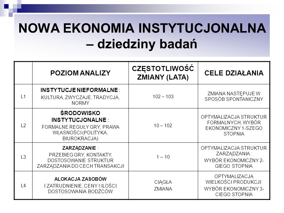 NOWA EKONOMIA INSTYTUCJONALNA – dziedziny badań POZIOM ANALIZY CZĘSTOTLIWOŚĆ ZMIANY (LATA) CELE DZIAŁANIA L1 INSTYTUCJE NIEFORMALNE : KULTURA, ZWYCZAJ