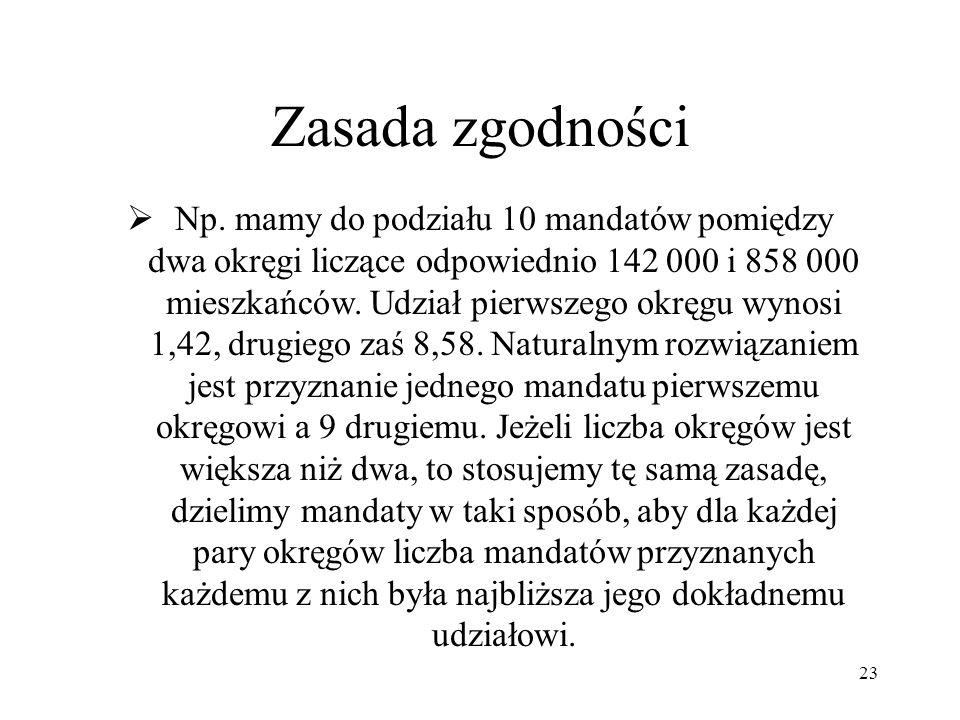 23 Zasada zgodności Np. mamy do podziału 10 mandatów pomiędzy dwa okręgi liczące odpowiednio 142 000 i 858 000 mieszkańców. Udział pierwszego okręgu w