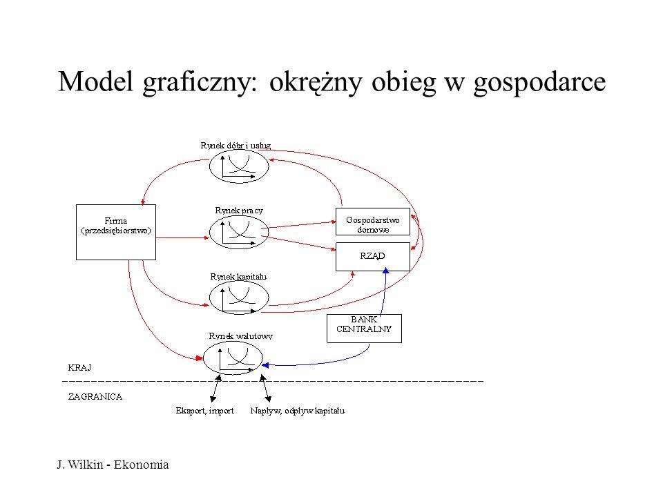 J. Wilkin - Ekonomia Model graficzny: okrężny obieg w gospodarce