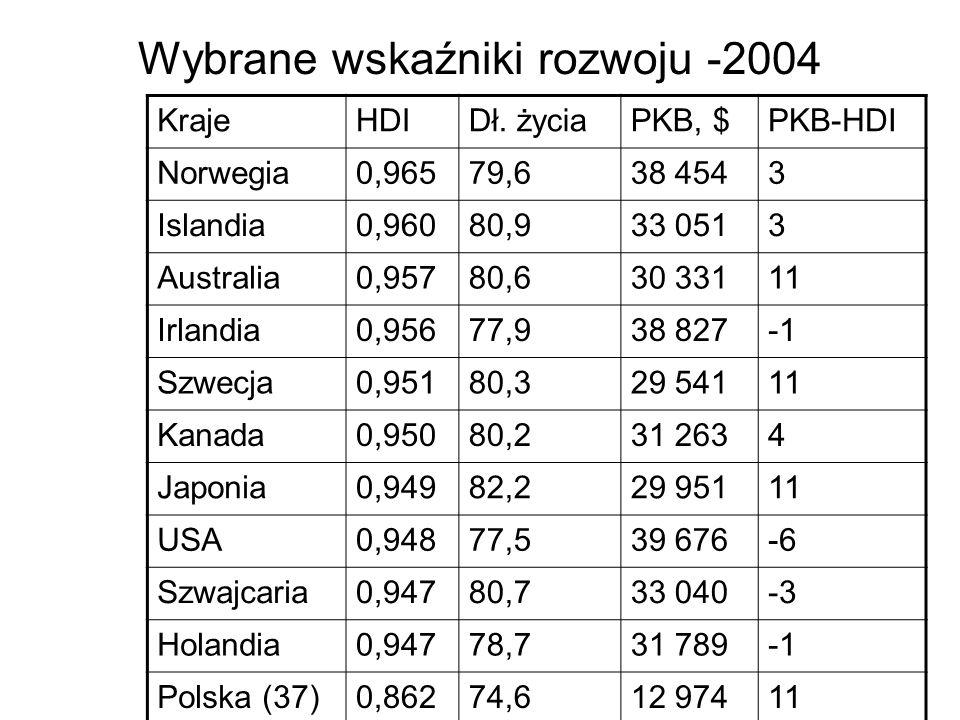 Wybrane wskaźniki rozwoju -2004 KrajeHDIDł.