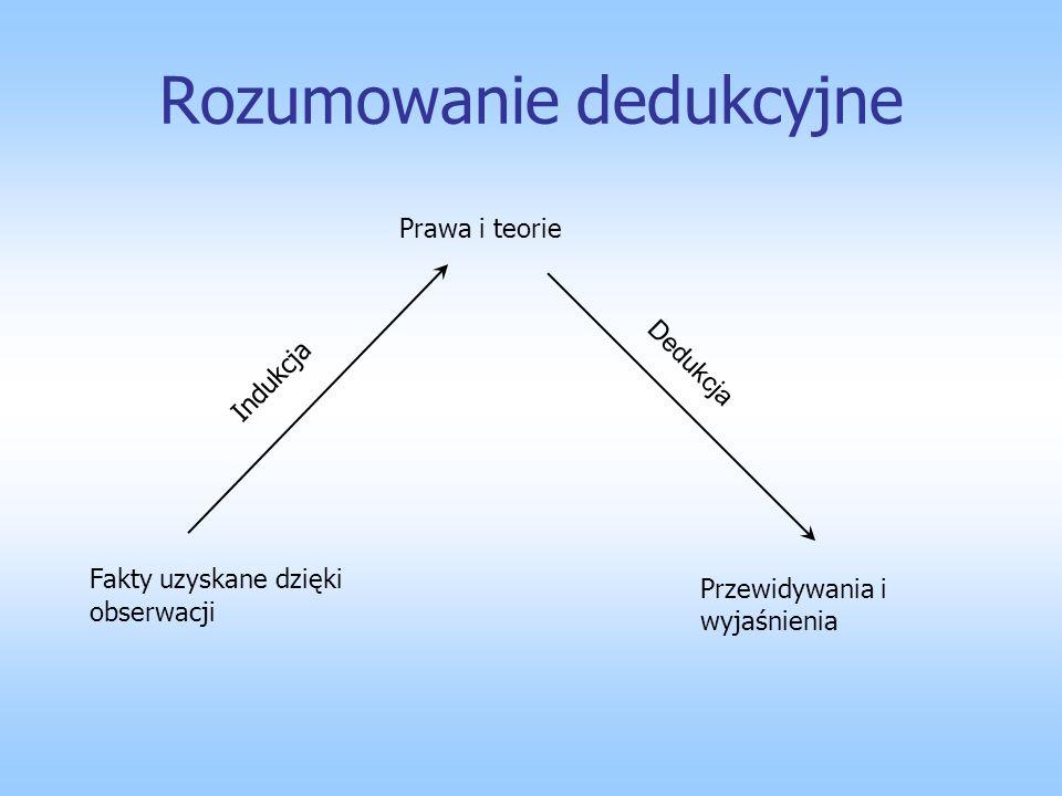 Rozumowanie dedukcyjne Fakty uzyskane dzięki obserwacji Prawa i teorie Przewidywania i wyjaśnienia Indukcja Dedukcja