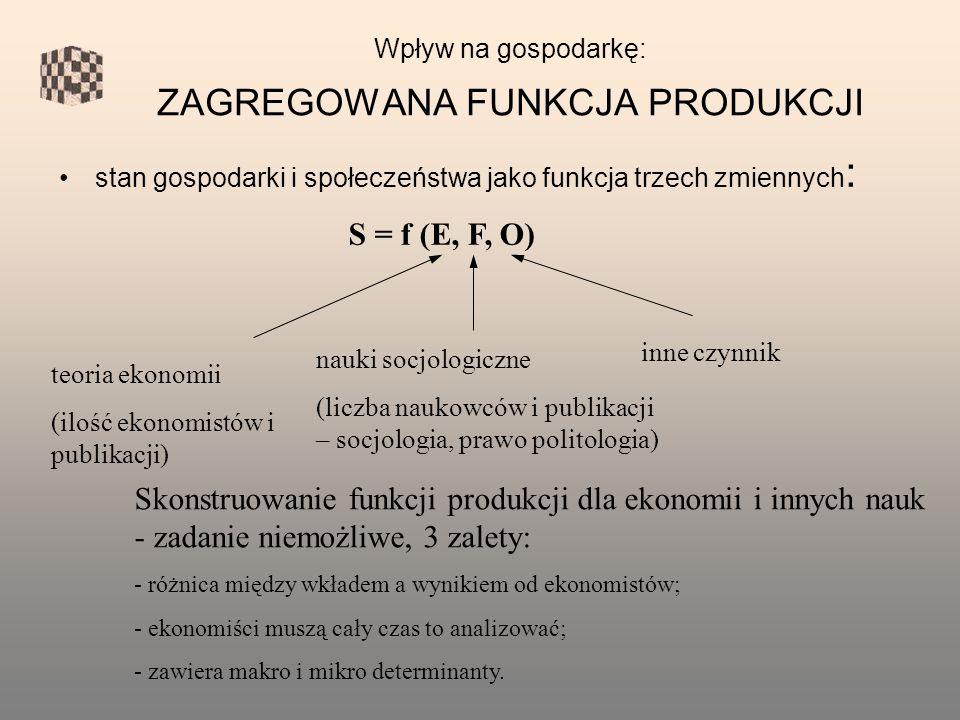 Wpływ na gospodarkę: ZAGREGOWANA FUNKCJA PRODUKCJI stan gospodarki i społeczeństwa jako funkcja trzech zmiennych : S = f (E, F, O) teoria ekonomii (ilość ekonomistów i publikacji) nauki socjologiczne (liczba naukowców i publikacji – socjologia, prawo politologia) inne czynnik Skonstruowanie funkcji produkcji dla ekonomii i innych nauk - zadanie niemożliwe, 3 zalety: - różnica między wkładem a wynikiem od ekonomistów; - ekonomiści muszą cały czas to analizować; - zawiera makro i mikro determinanty.