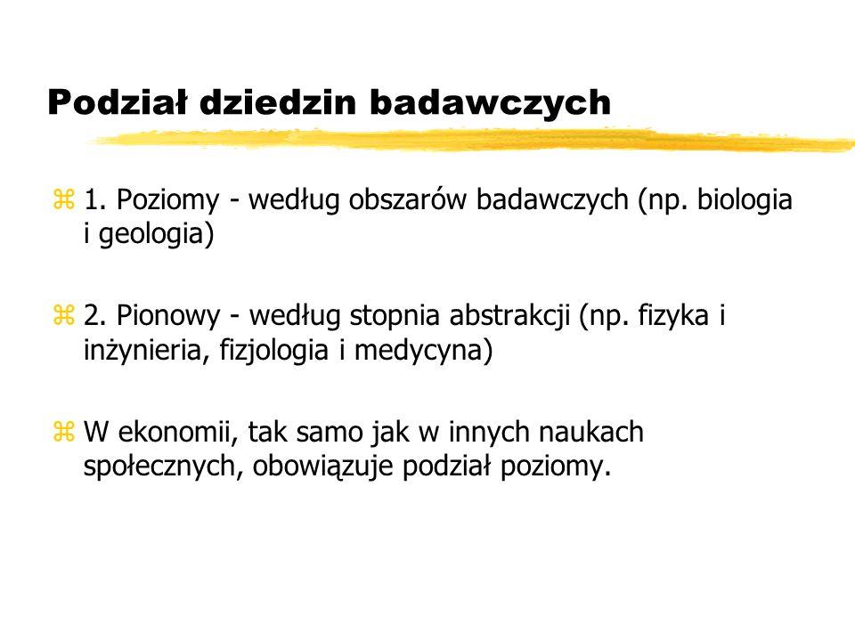 Podział dziedzin badawczych z1. Poziomy - według obszarów badawczych (np. biologia i geologia) z2. Pionowy - według stopnia abstrakcji (np. fizyka i i