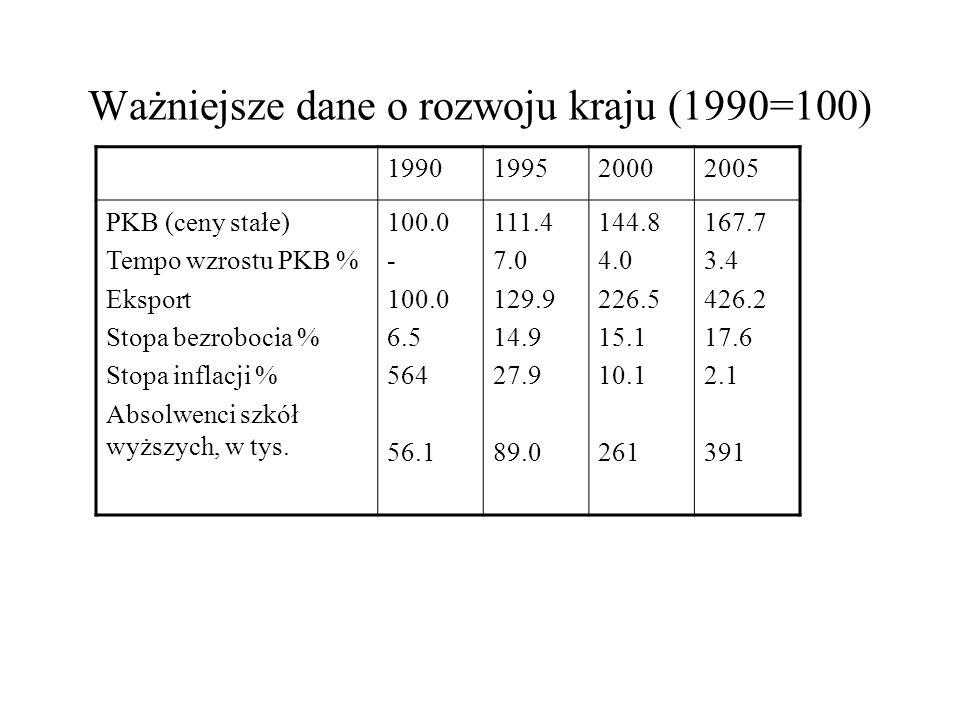 Ważniejsze dane o rozwoju kraju (1990=100) 1990199520002005 PKB (ceny stałe) Tempo wzrostu PKB % Eksport Stopa bezrobocia % Stopa inflacji % Absolwenc