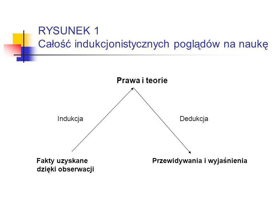 RYSUNEK 1 Całość indukcjonistycznych poglądów na naukę Prawa i teorie Indukcja Dedukcja Fakty uzyskane Przewidywania i wyjaśnienia dzięki obserwacji