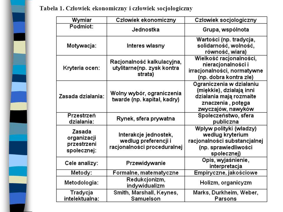Człowiek społeczno-ekonomiczny (zakorzeniony instytucjonalnie) Zachowania człowieka społeczno – ekonomicznego: 1)Reguły - wzory instytucjonalne: Mogą się odnosić do rodziny, szkoły, miejsca pracy, życia w społeczności lokalnej, życia politycznego 2)Wybory indywidualne: Są to zadowalające decyzje podejmowane na podstawie posiadanych informacji 3)Modele mentalne Mają charakter wewnętrzny, są rodzajem podłoża – matrycy, które pomaga jednostce w indywidualnych wyborach decyzyjnych 4)Zachowanie jednostki Są to realne działania i doświadczenia człowieka w gospodarce