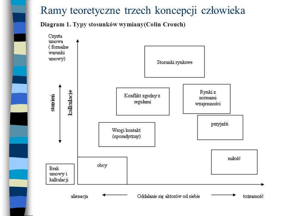 Diagram 2. Klausa von Beymego