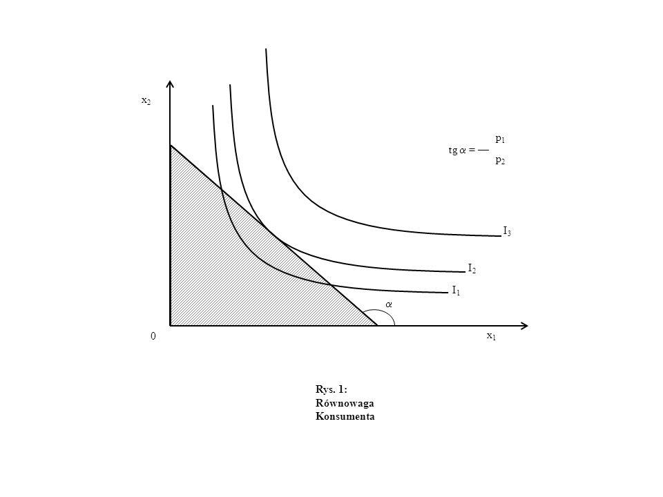Rys. 1: Równowaga Konsumenta x2x2 x1x1 0 I2I2 I3I3 I1I1 tg = p2p2 p1p1