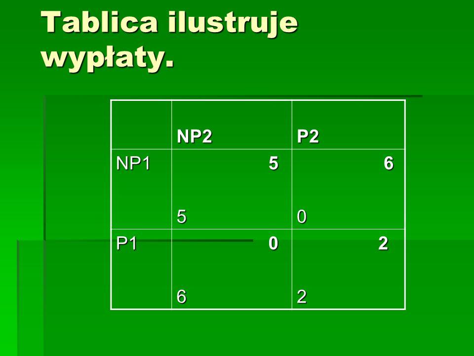 Tablica ilustruje wypłaty. NP2 NP2 P2 P2 NP1 55 60 P1 06 22