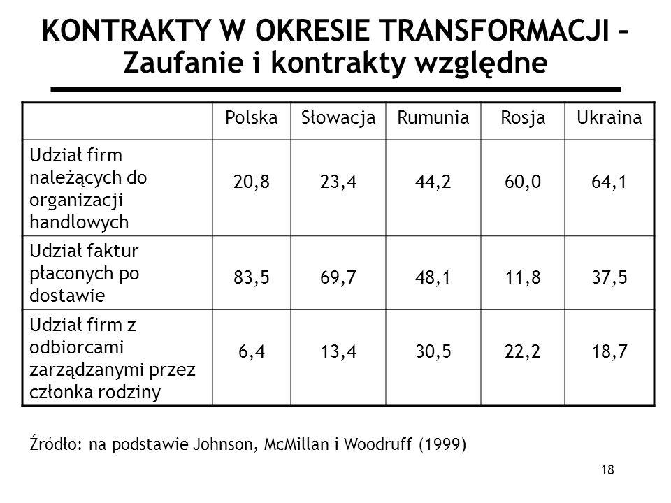 18 KONTRAKTY W OKRESIE TRANSFORMACJI – Zaufanie i kontrakty względne PolskaSłowacjaRumuniaRosjaUkraina Udział firm należących do organizacji handlowyc