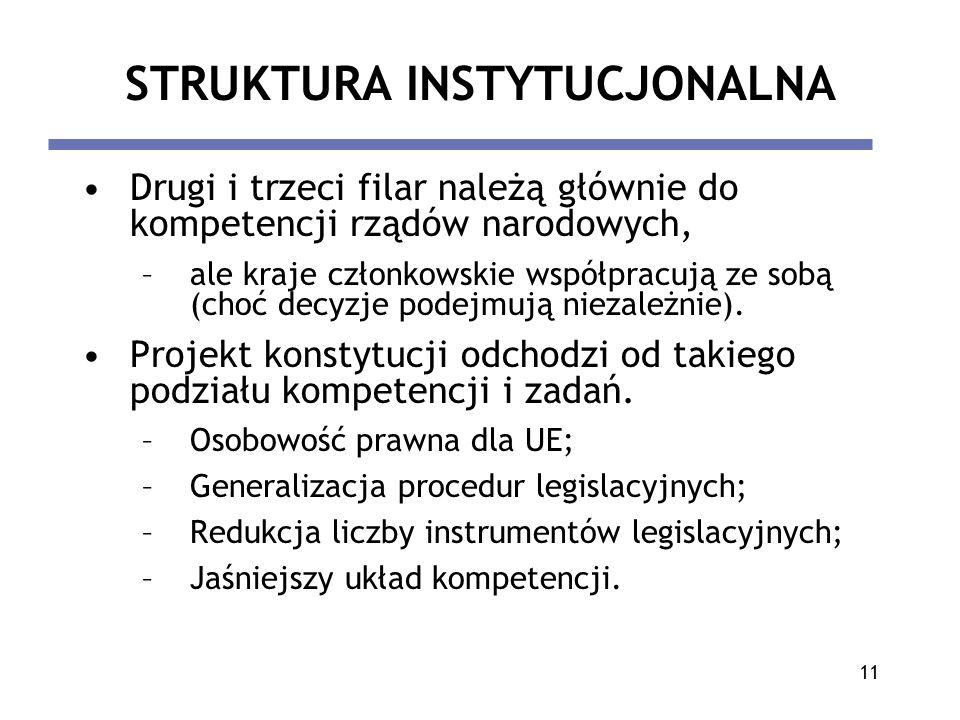 11 STRUKTURA INSTYTUCJONALNA Drugi i trzeci filar należą głównie do kompetencji rządów narodowych, –ale kraje członkowskie współpracują ze sobą (choć